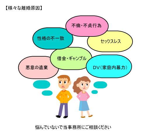 調停離婚>>夫婦関係調整(円満) 夫婦関係調整(円満) (1) 概要 夫婦関係が円満でなくなった